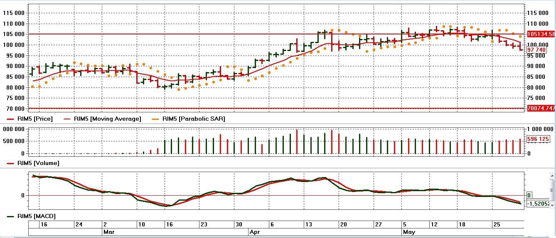 grafik RTS1