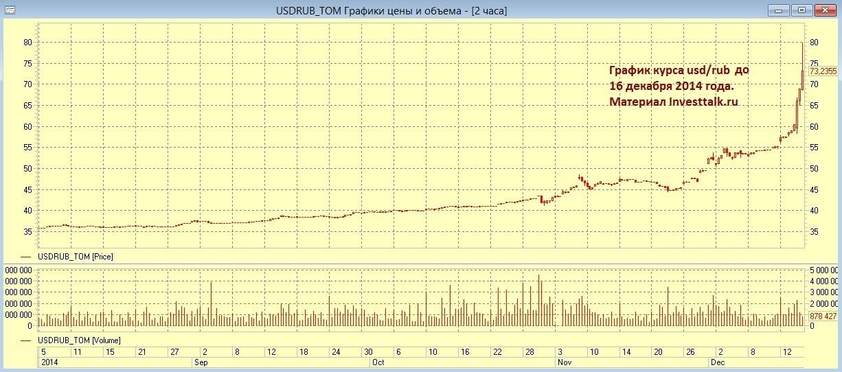График курса рубля доллара 16 декабря 2014