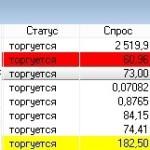 Стоимость акций компаний и заработок на изменении котировок
