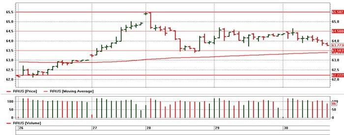 Forexpf ru chart usd rub