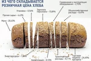 Аналитики и производители делают свои прогнозы по изменению стоимости хлеба в Российской Федерации в наступившем году. Розничные торговцы считают, что рост составит 5%, в то время, как изготовители озвучивают цифру в 15%. В Министерстве сельского хозяйства говорят об отсутствии предпосылок для увеличения цен на хлеб. По их мнению, их динамика не превысит инфляцию. Хлеб подорожает на 5-15% Ассоциация хлебопеков Санкт-Петербурга отмечает, что в прошлом году расходы при изготовлении хлеба возросли на 15%. Логично, что рост цен на готовую продукцию должен находиться на том же уровне. Александр Зорин, возглавляющий ассоциацию, отмечает: «Рост потребительских цен продолжается. При плавном увеличении стоимости она составит два-три процента за квартал. Если же в течение года не предпринимать никаких действий, то эффект накапливается. За прошлый год уже собралось 15%. После увеличения стоимости хлеба производителями к ним присоединятся и продавцы». Зорин рассказал, что в 2015 году изготовители увеличили цены приблизительно на 15%, аналогичные меры приняли и продавцы. Ожидается, что такая же динамика сохранится и в 2016 году. Институт конъюнктуры аграрного рынка в свою очередь ожидает 10-процентного повышения стоимости хлеба в наступившем году. По прогнозам РОСПиКа, стоимость хлеба для населения возрастет в пределах 9-15%. Представители розничной торговли делают более осторожные прогнозы по увеличению стоимости хлеба в 2016 году, по их мнению, многие ожидания являются завышенными. Например, Андрей Карпов, возглавляющий РАЭРР, считает, что стоимость хлеба не увеличится, а если и произойдет повышение, то в пределах 5 процентов в течение года. Причины ожиданий подорожания хлеба По словам изготовителей хлеба, повышение его стоимости связано с подорожанием импортного оборудования и сырья. Ассоциация хлебопеков Северной столицы также называет повышение курсовой стоимости доллара и услуг естественных монополий. Помимо этого организация связывает увеличение стоимости с ростом заработ