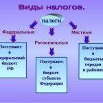 Федеральные региональные и местные налоги в России в 2018 году
