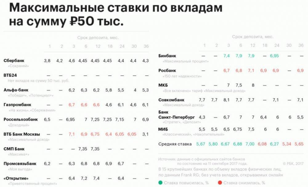 Проценты в размере 54$ выплатили в рублях!