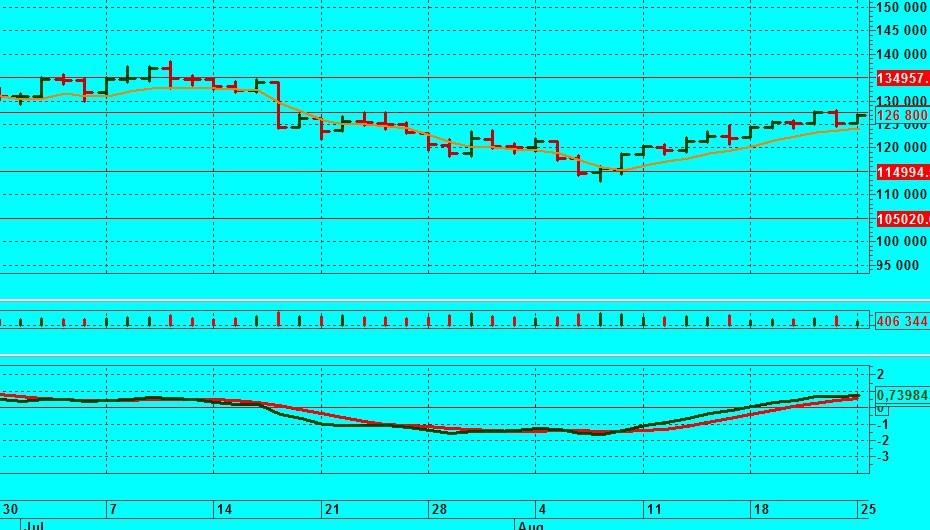 график RI 1