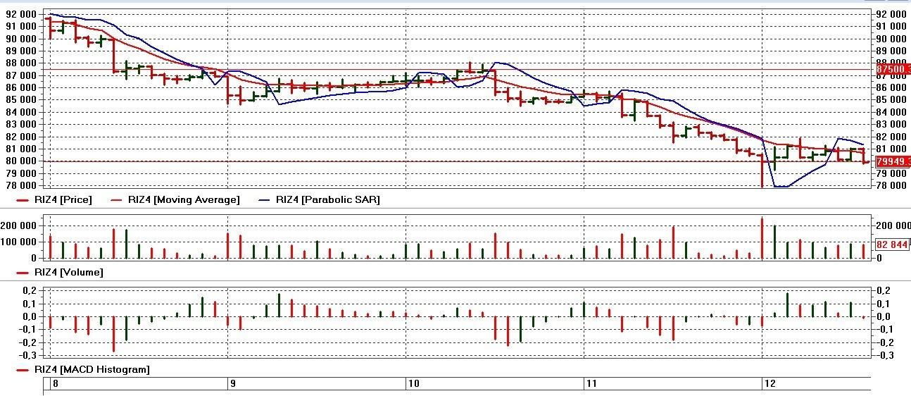 3. график индекса ртс