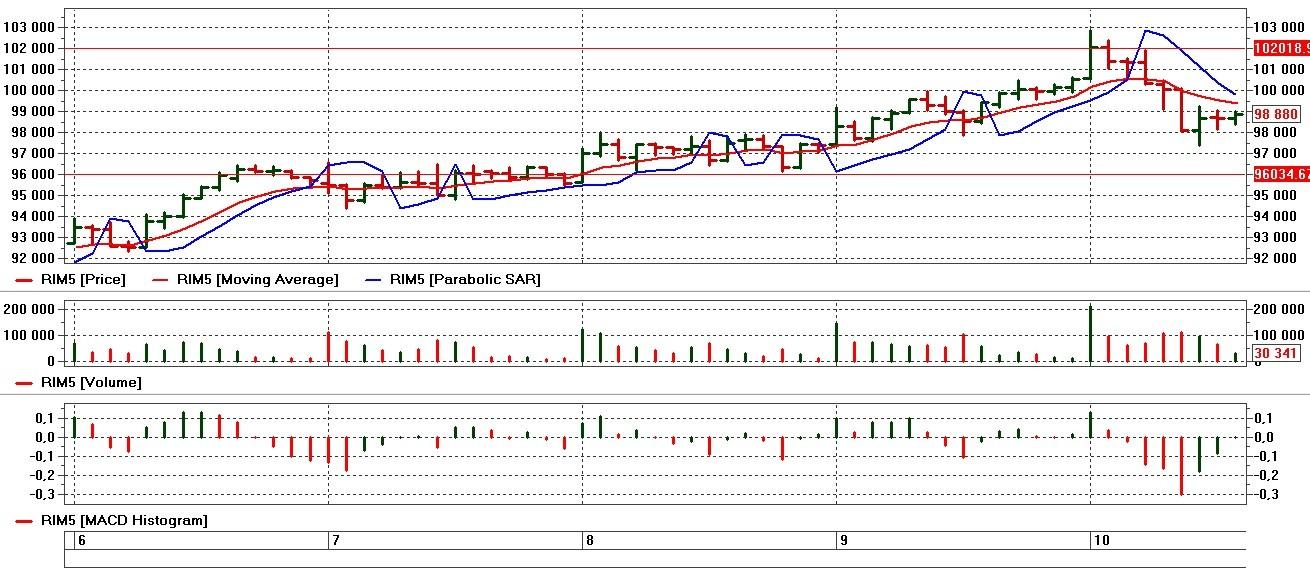 grafik RTS2