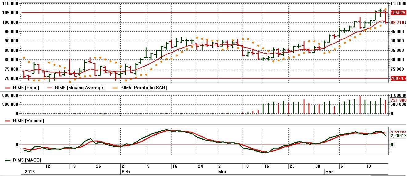 график ртс1