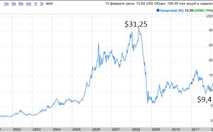 Динамика акций Газпрома за последние два десятилетия