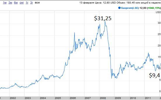Газпром цена акции форекс наиболее важные новости