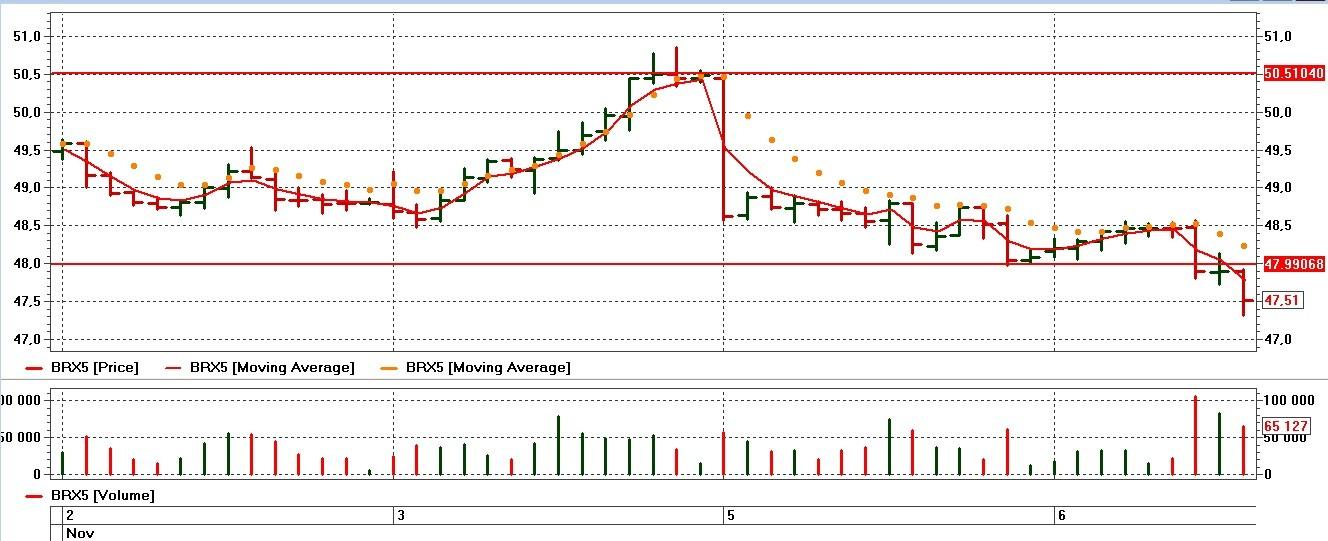 brent oil 2015 chart
