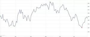 Графики поведения цены акций – информативность и наглядность