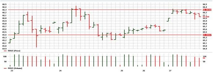 usd rub 2015 chart