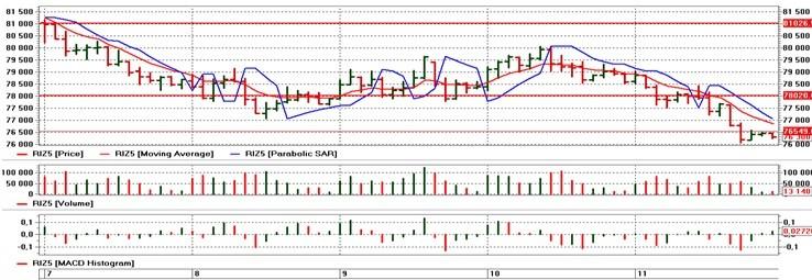 index rts 2015 chart