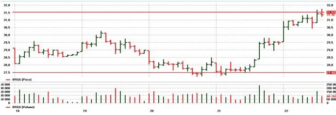 brent oil 2016.1 chart
