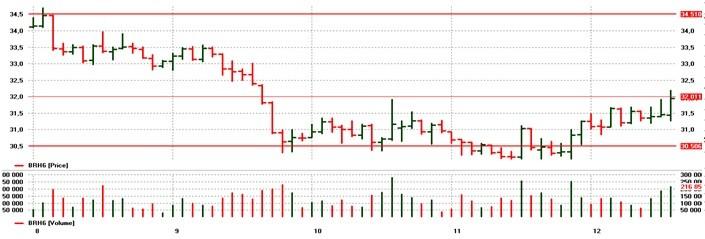 brent oil 2016 January chart