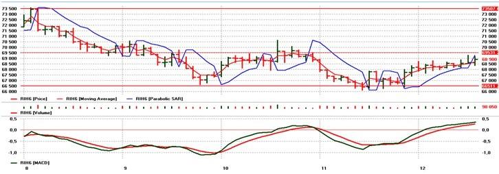 index rts 2016 January chart