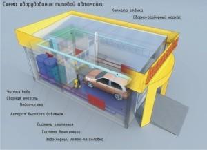 Расходы для открытия автомойки