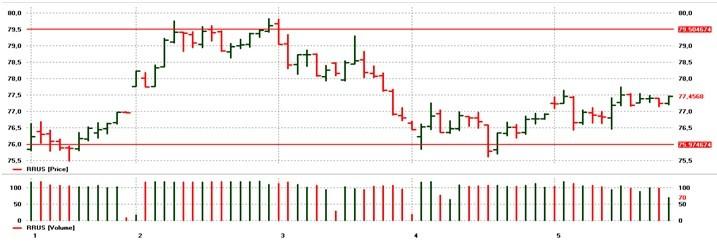 usd rub 2016.1 chart