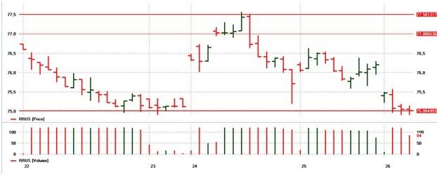 usd rub 2016.2 chart