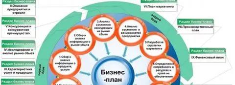 Сельское хозяйство бизнес план бизнес план совершенствование ассортимента