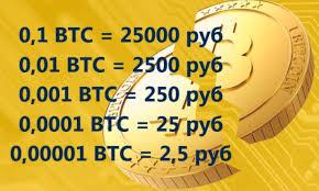 Конвертер валют биткоин в рубль фильтр для индикатора форекс