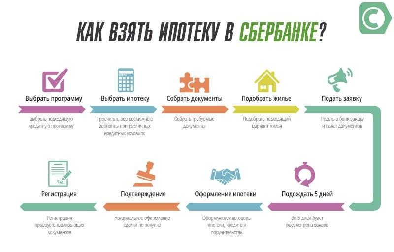 Россельхозбанк онлайн заявка на ипотеку на строительство дома