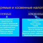 Прямые и косвенные налоги: особенности, виды и назначение